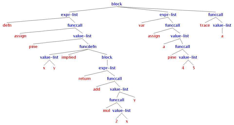 what a compiler does  parsing