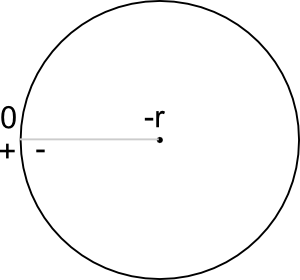 rectangle_signed_circle